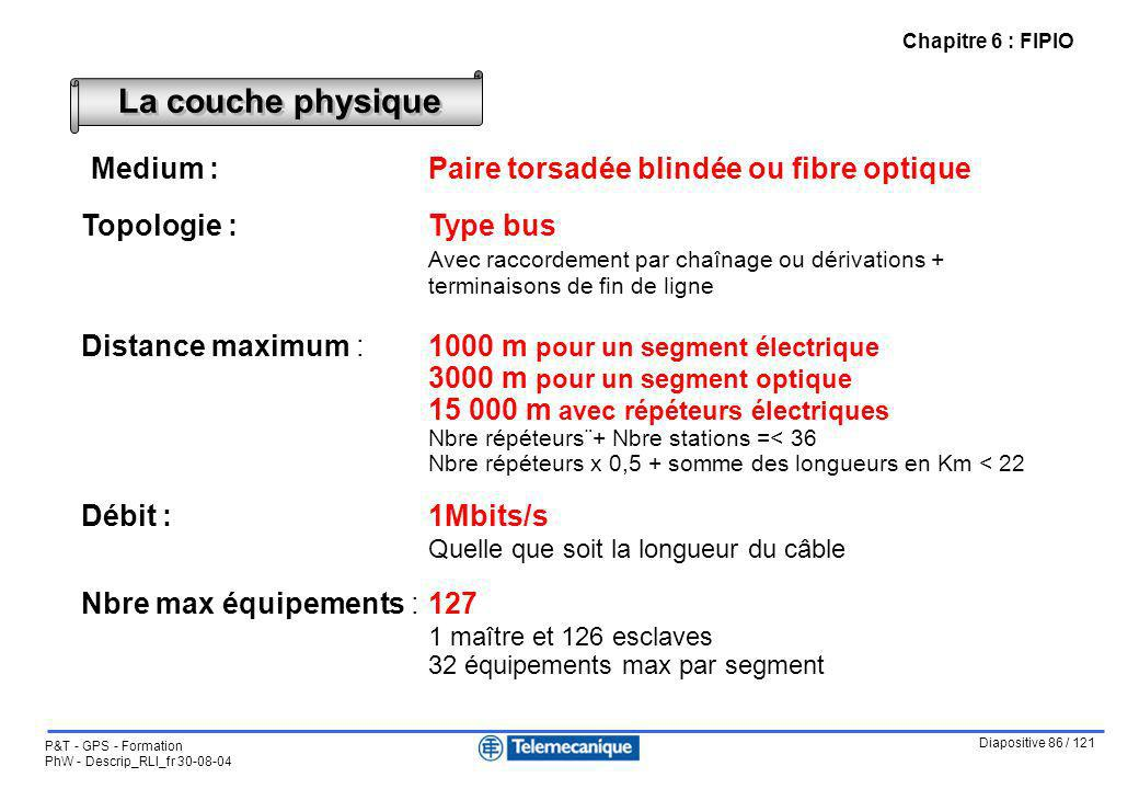Medium : Paire torsadée blindée ou fibre optique