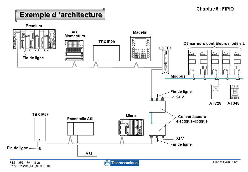 Exemple d 'architecture Démarreurs-contrôleurs modèle U
