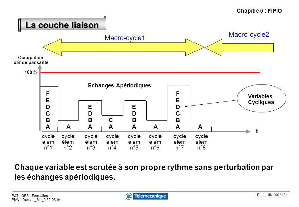 Chapitre 6 : FIPIO La couche liaison. Macro-cycle2. Macro-cycle1. Occupation. bande passante. 100 %