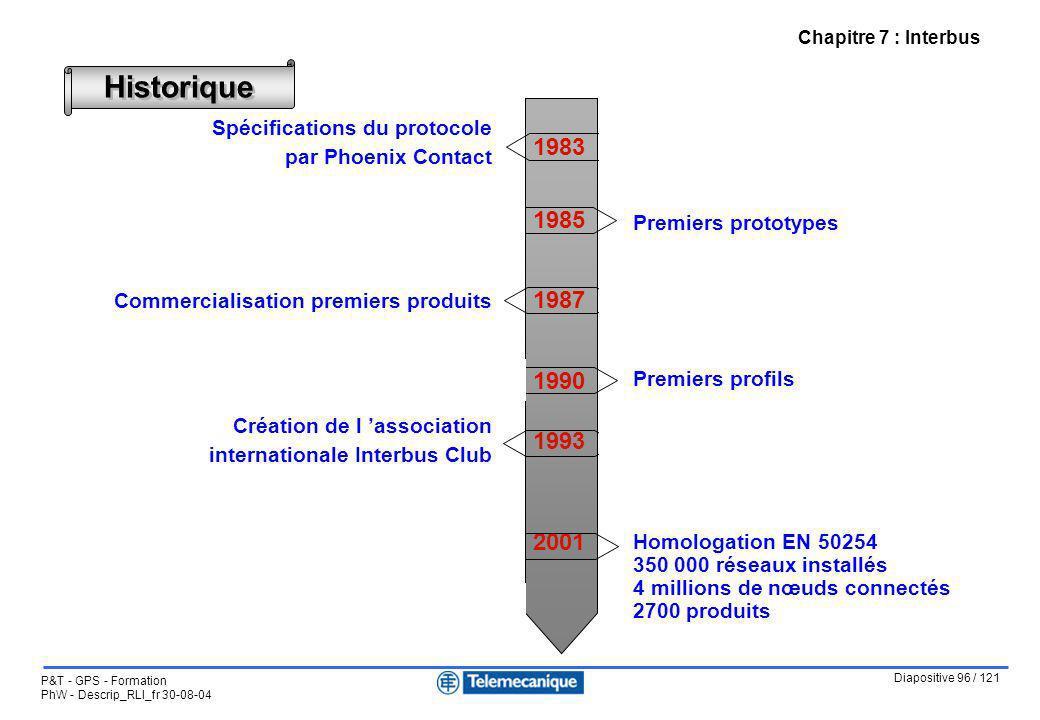 Chapitre 7 : Interbus Historique. Spécifications du protocole. par Phoenix Contact. Commercialisation premiers produits.