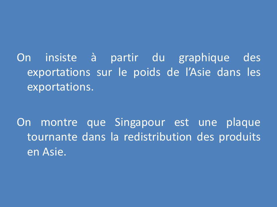 On insiste à partir du graphique des exportations sur le poids de l'Asie dans les exportations.