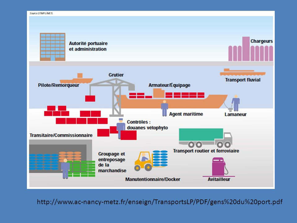 http://www.ac-nancy-metz.fr/enseign/TransportsLP/PDF/gens%20du%20port.pdf