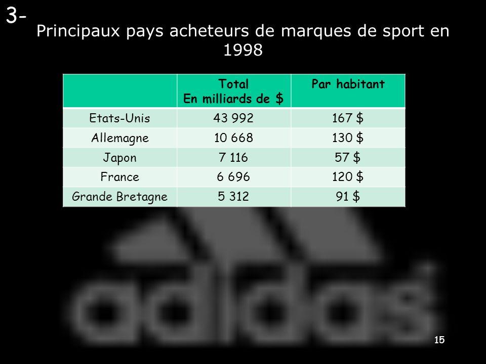 Principaux pays acheteurs de marques de sport en 1998