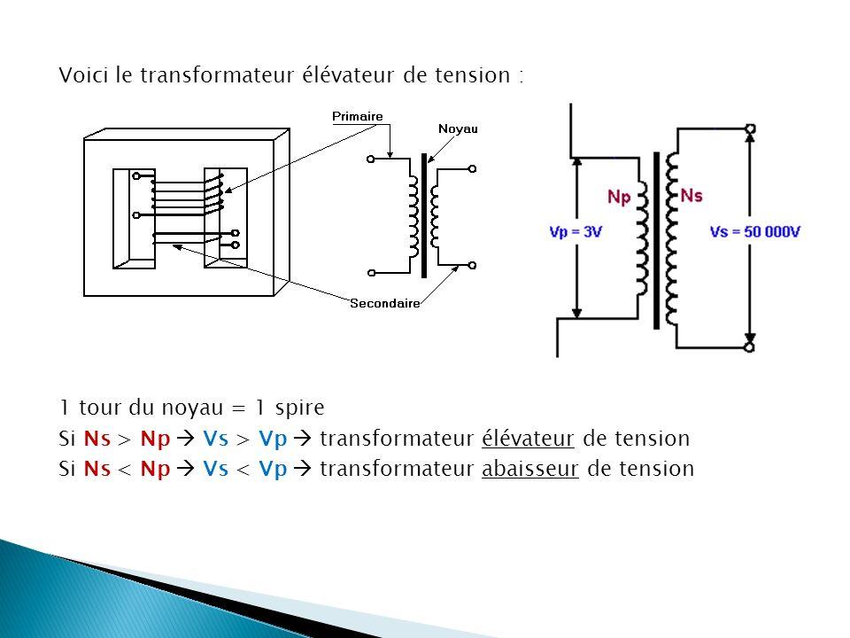 Voici le transformateur élévateur de tension : 1 tour du noyau = 1 spire Si Ns > Np  Vs > Vp  transformateur élévateur de tension Si Ns < Np  Vs < Vp  transformateur abaisseur de tension