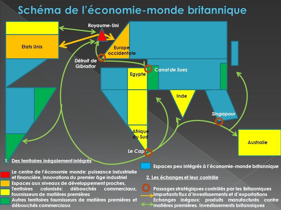 Schéma de l'économie-monde britannique