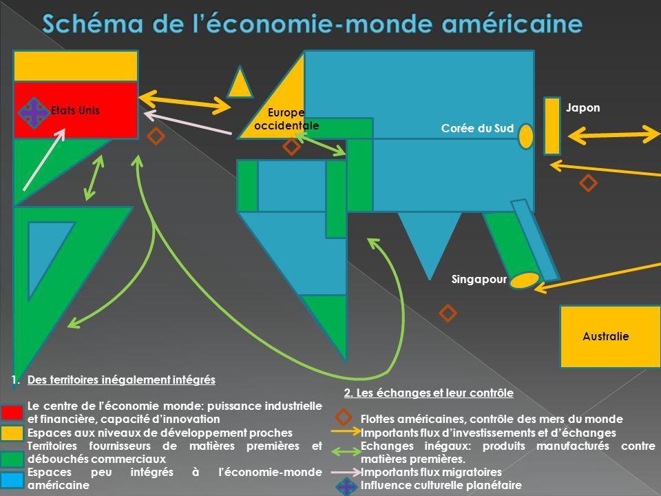Schéma de l'économie-monde américaine