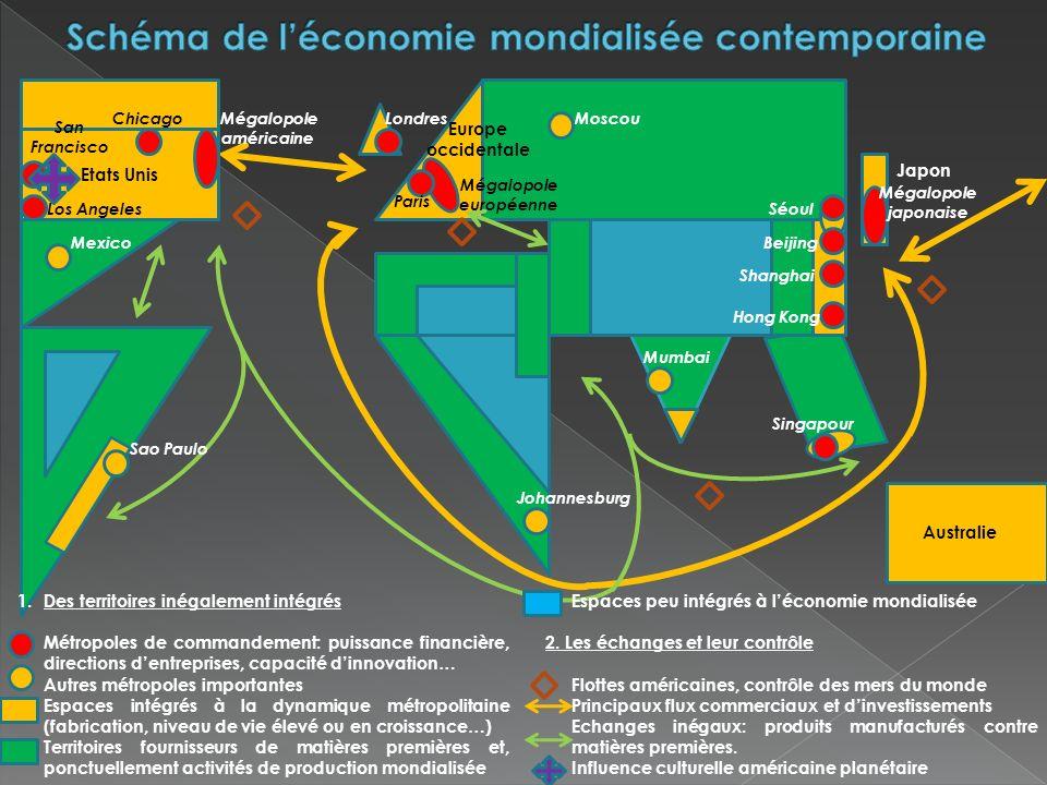 Schéma de l'économie mondialisée contemporaine