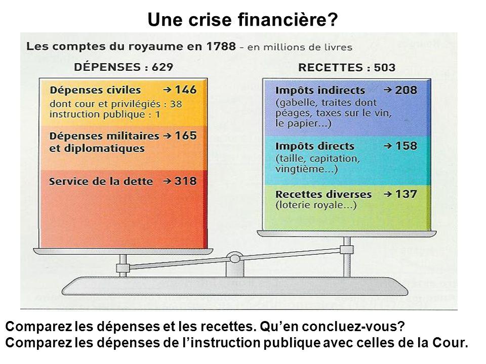 Une crise financière Comparez les dépenses et les recettes. Qu'en concluez-vous