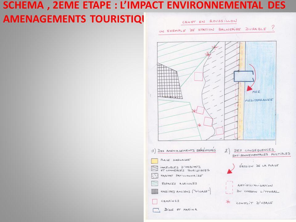 SCHEMA , 2EME ETAPE : L'IMPACT ENVIRONNEMENTAL DES AMENAGEMENTS TOURISTIQUES