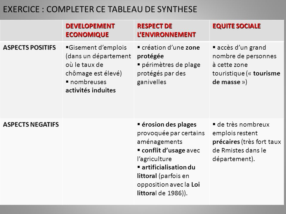 EXERCICE : COMPLETER CE TABLEAU DE SYNTHESE