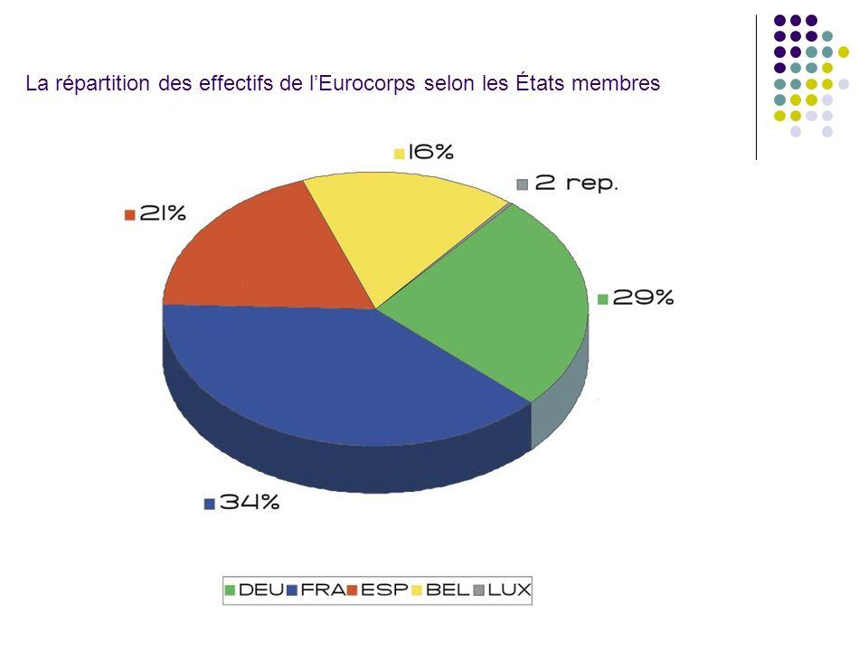 La répartition des effectifs de l'Eurocorps selon les États membres