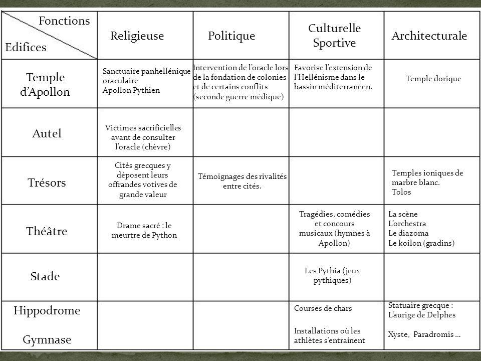 Fonctions Culturelle Sportive Religieuse Politique Architecturale