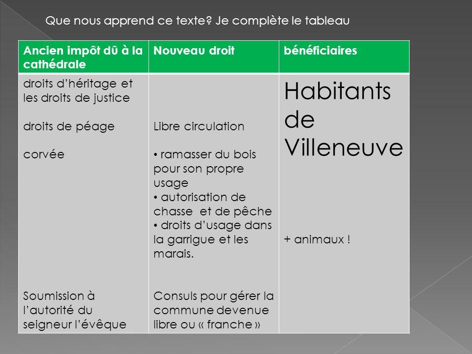 Habitants de Villeneuve