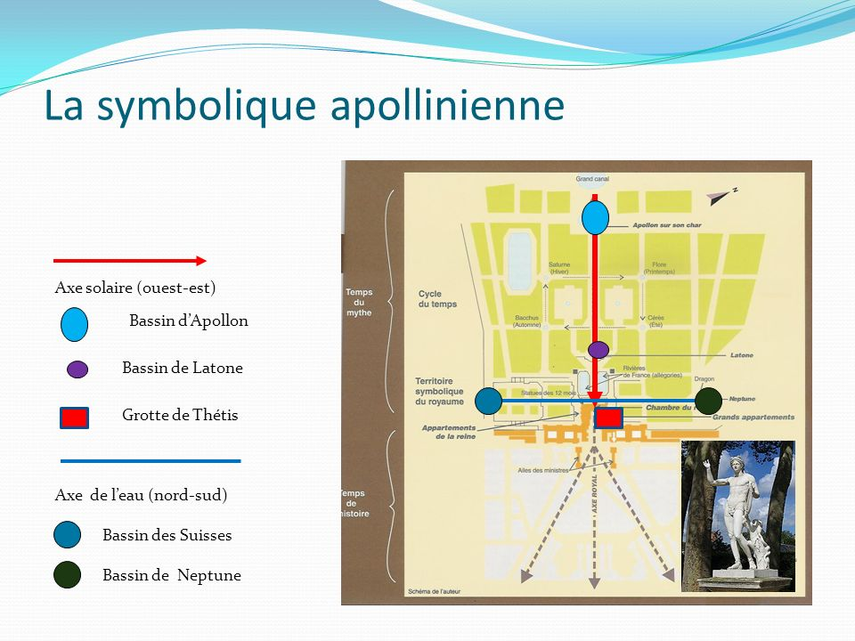 La symbolique apollinienne