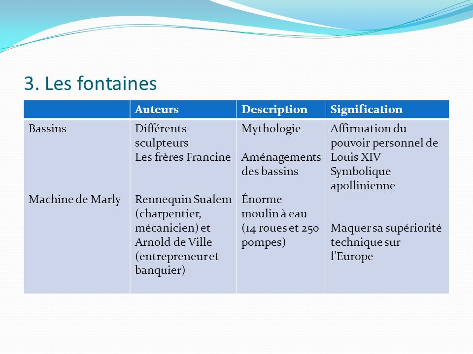 3. Les fontaines Auteurs Description Signification Bassins