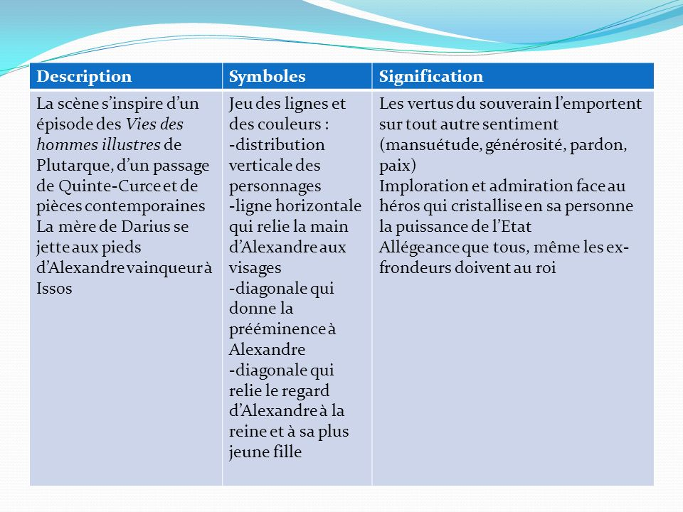 Description Symboles. Signification.