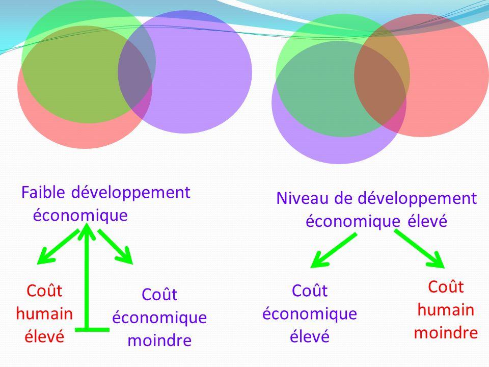 Faible développement économique