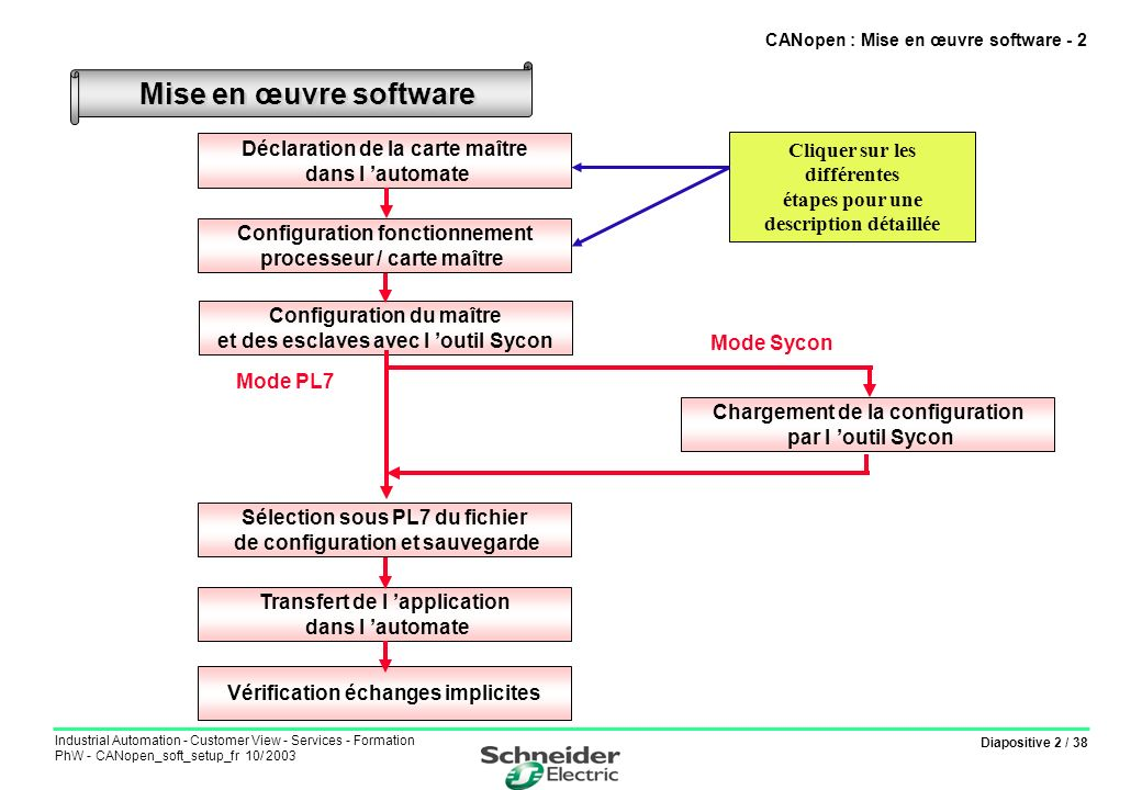 CANopen : Mise en œuvre software - 2