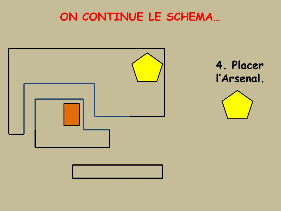 ON CONTINUE LE SCHEMA… 4. Placer l'Arsenal.