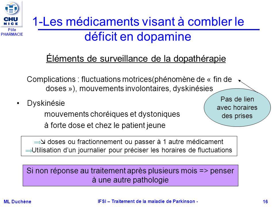 1-Les médicaments visant à combler le déficit en dopamine