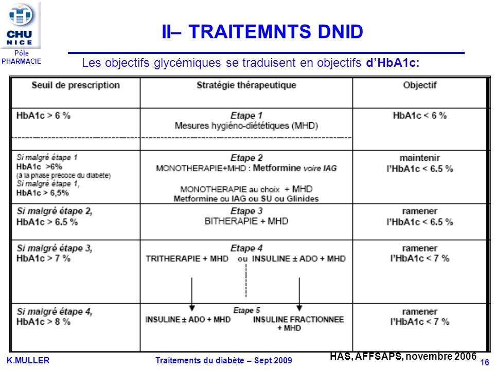 II– TRAITEMNTS DNID Les objectifs glycémiques se traduisent en objectifs d'HbA1c: HAS, AFFSAPS, novembre 2006.