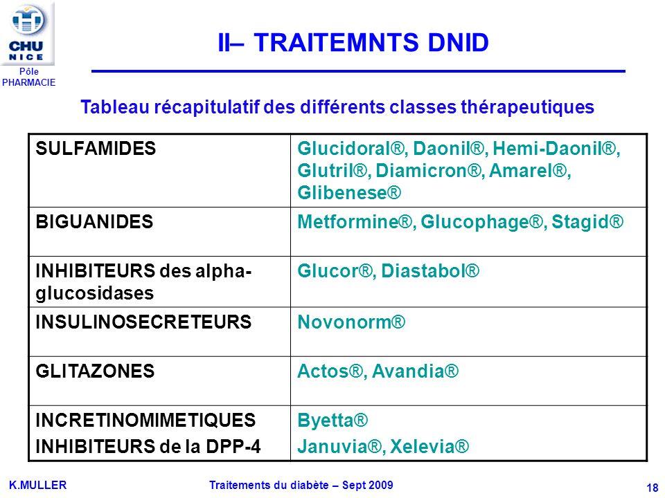 Tableau récapitulatif des différents classes thérapeutiques
