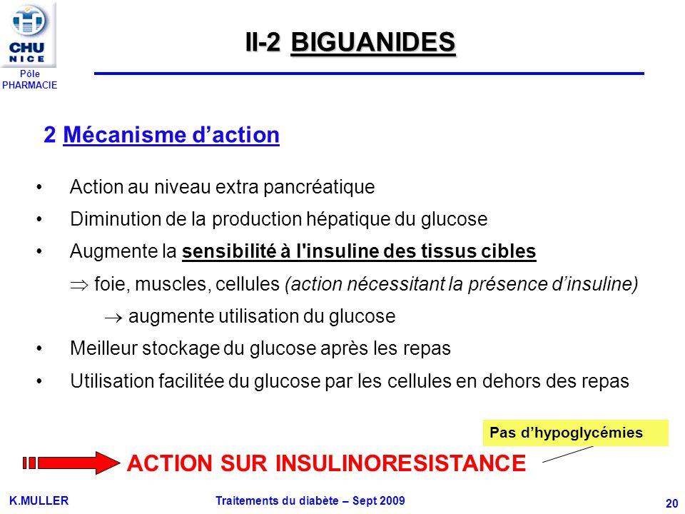 II-2 BIGUANIDES 2 Mécanisme d'action ACTION SUR INSULINORESISTANCE