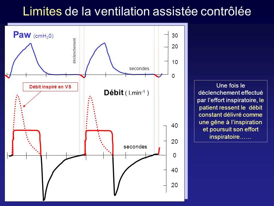 Limites de la ventilation assistée contrôlée