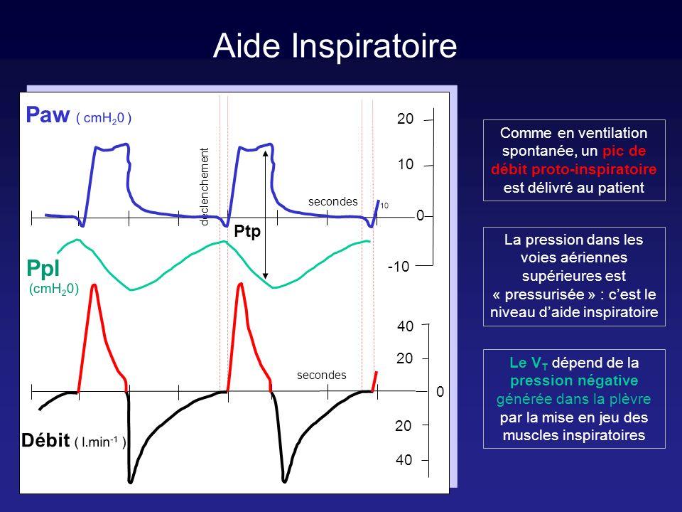 Aide Inspiratoire Paw ( cmH20 ) Ppl Ptp 20