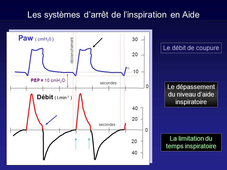 Les systèmes d'arrêt de l'inspiration en Aide