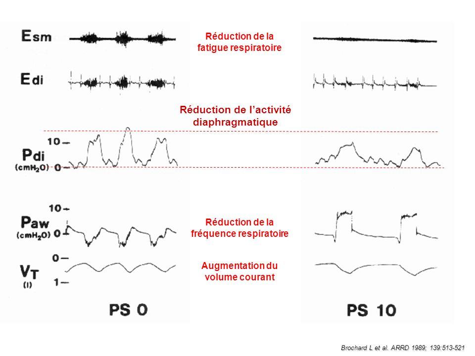 Réduction de l'activité diaphragmatique