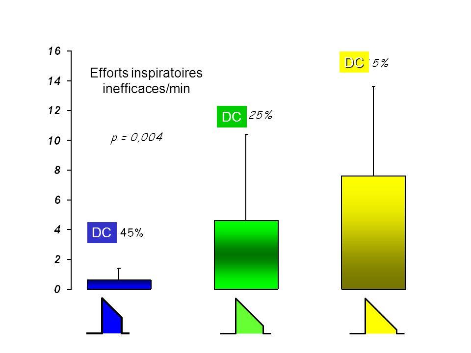 Efforts inspiratoires inefficaces/min
