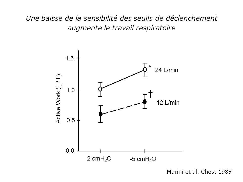 Une baisse de la sensibilité des seuils de déclenchement augmente le travail respiratoire