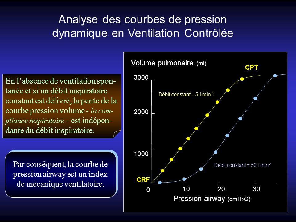 Analyse des courbes de pression dynamique en Ventilation Contrôlée