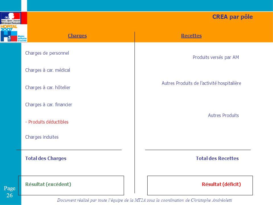 CREA par pôle Charges Recettes Charges de personnel