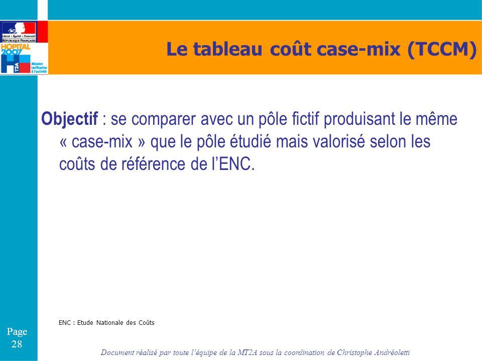 Le tableau coût case-mix (TCCM)