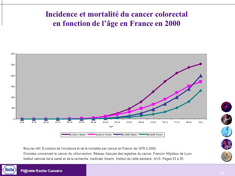 Incidence et mortalité du cancer colorectal en fonction de l'âge en France en 2000