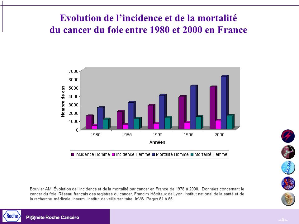 Evolution de l'incidence et de la mortalité du cancer du foie entre 1980 et 2000 en France