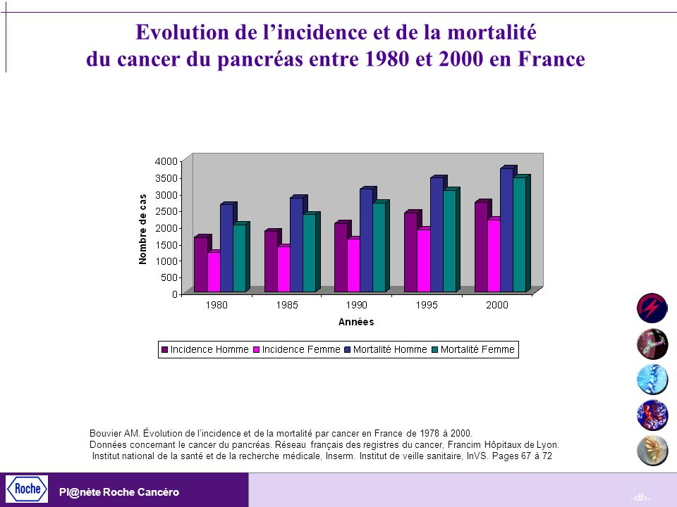 Evolution de l'incidence et de la mortalité du cancer du pancréas entre 1980 et 2000 en France