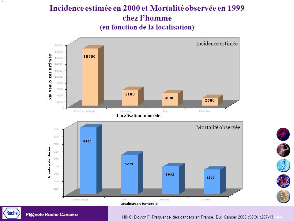 Incidence estimée en 2000 et Mortalité observée en 1999 chez l'homme (en fonction de la localisation)