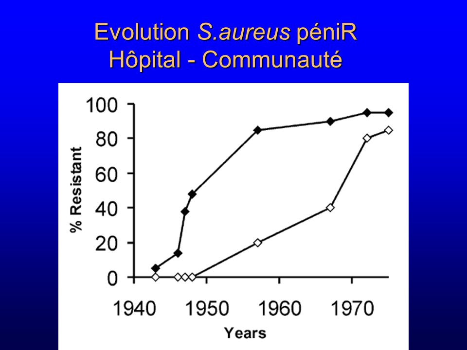 Evolution S.aureus péniR Hôpital - Communauté