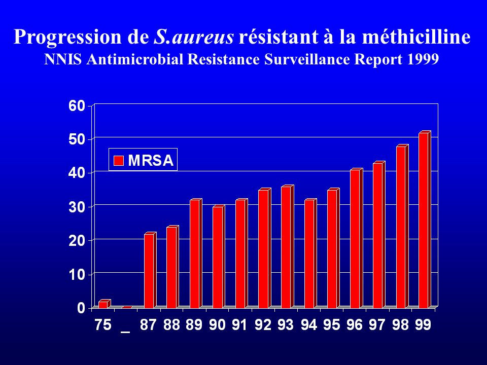 NNIS Antimicrobial Resistance Surveillance Report 1999