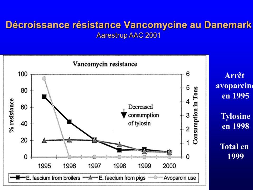 Décroissance résistance Vancomycine au Danemark Aarestrup AAC 2001