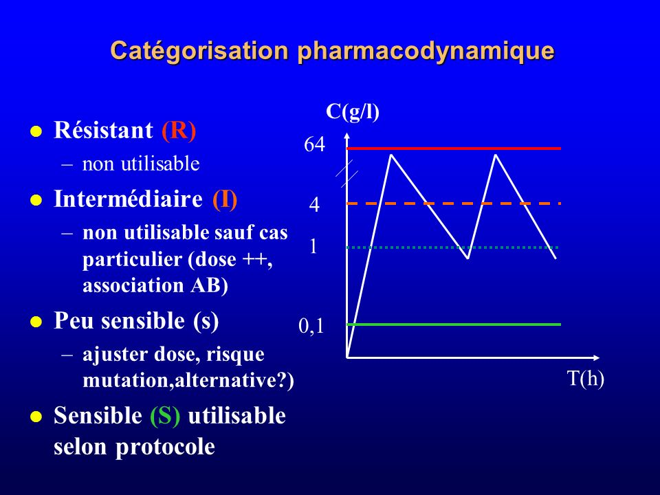 Catégorisation pharmacodynamique