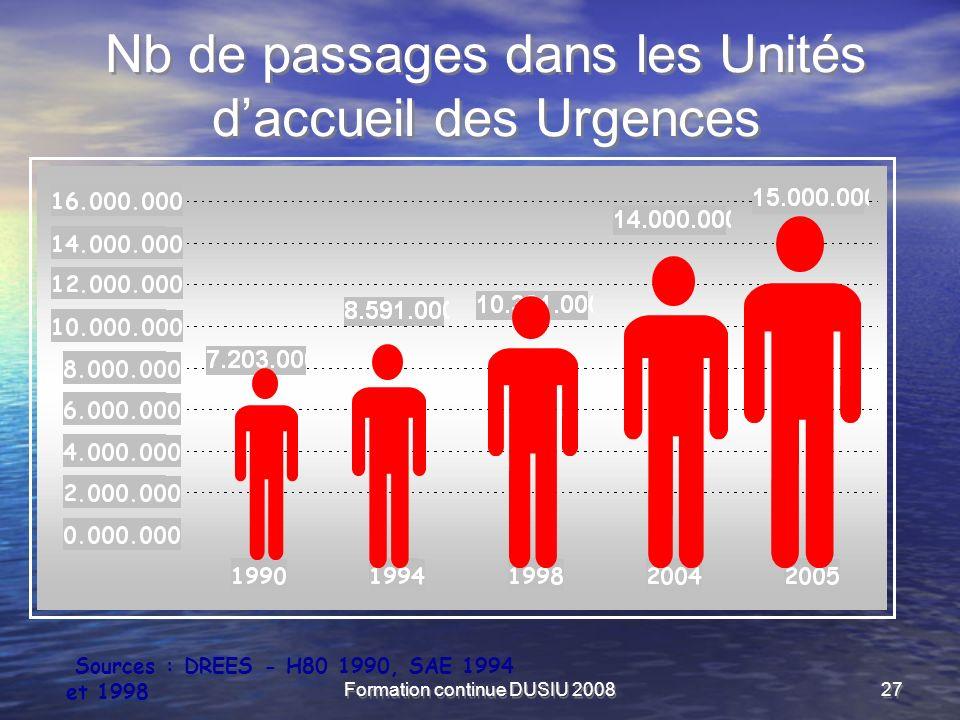 Nb de passages dans les Unités d'accueil des Urgences