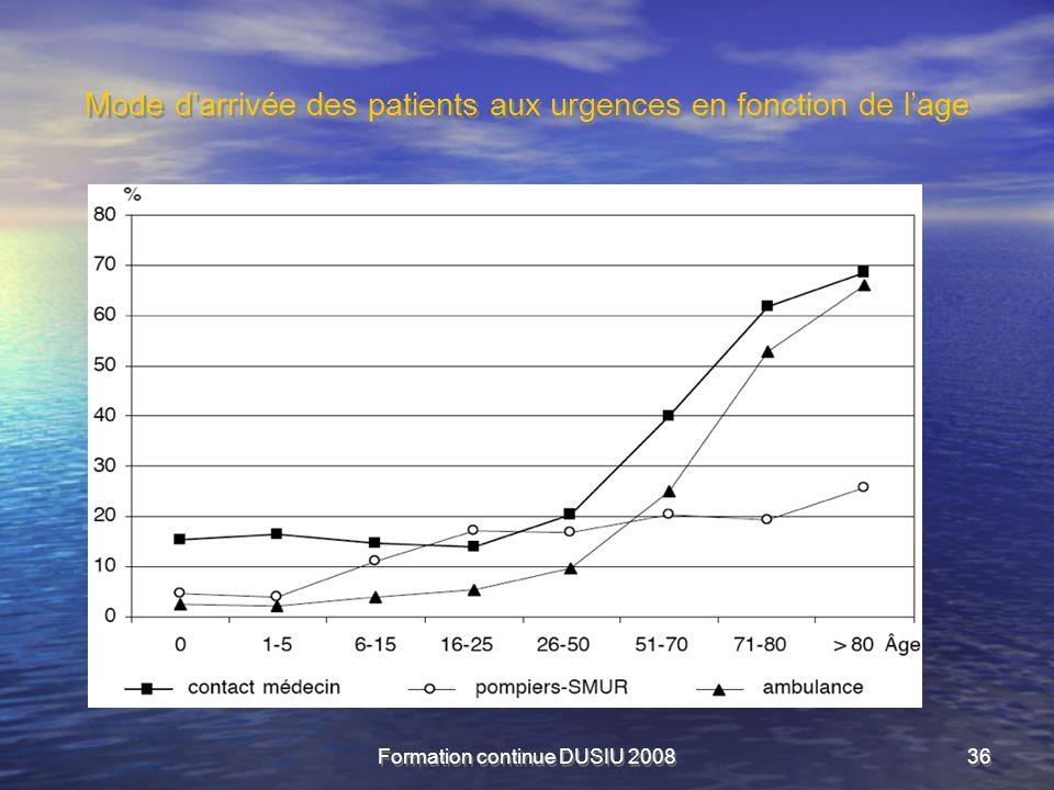 Mode d'arrivée des patients aux urgences en fonction de l'age