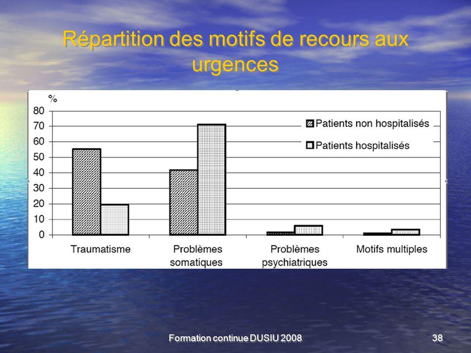Répartition des motifs de recours aux urgences