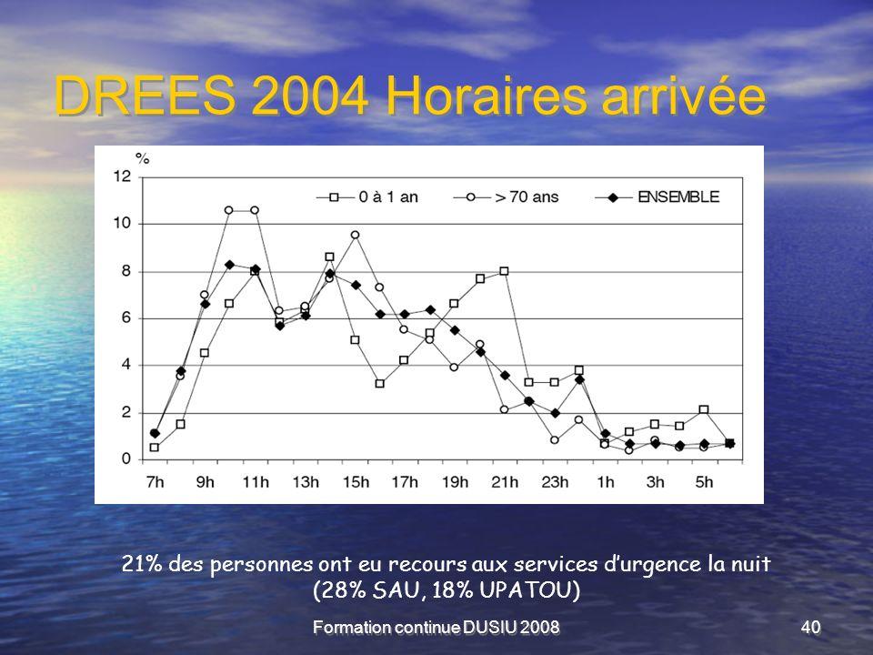 DREES 2004 Horaires arrivée