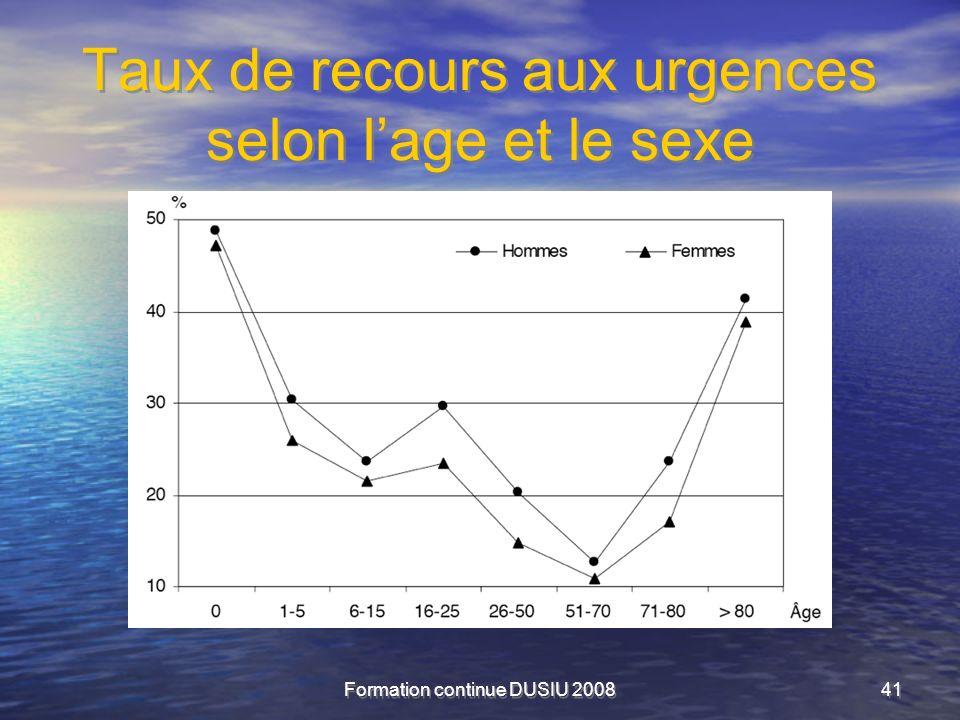 Taux de recours aux urgences selon l'age et le sexe