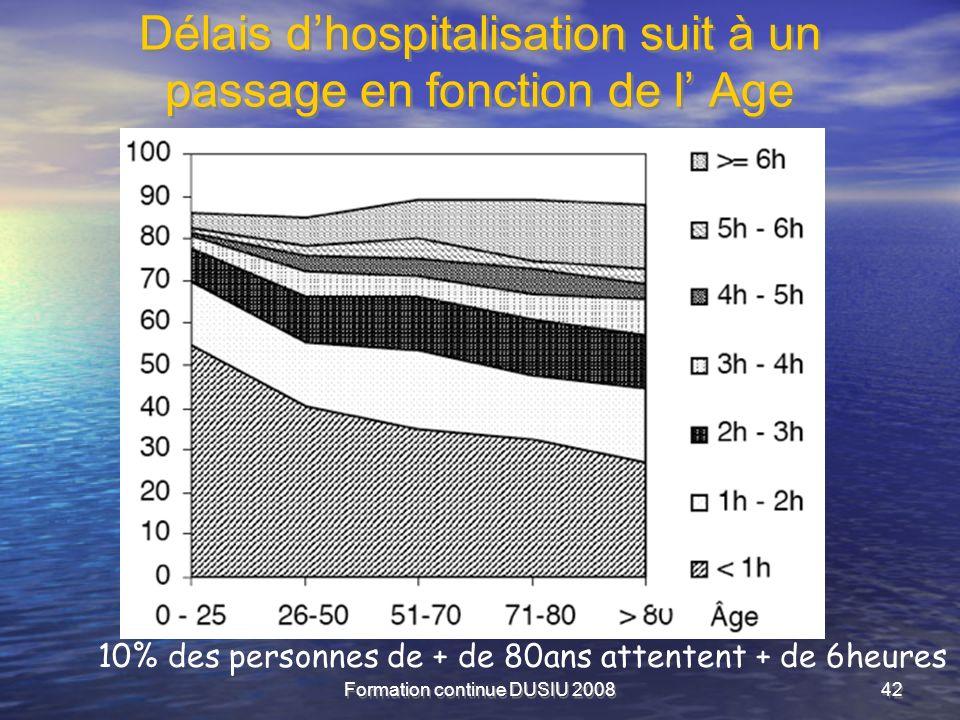 Délais d'hospitalisation suit à un passage en fonction de l' Age